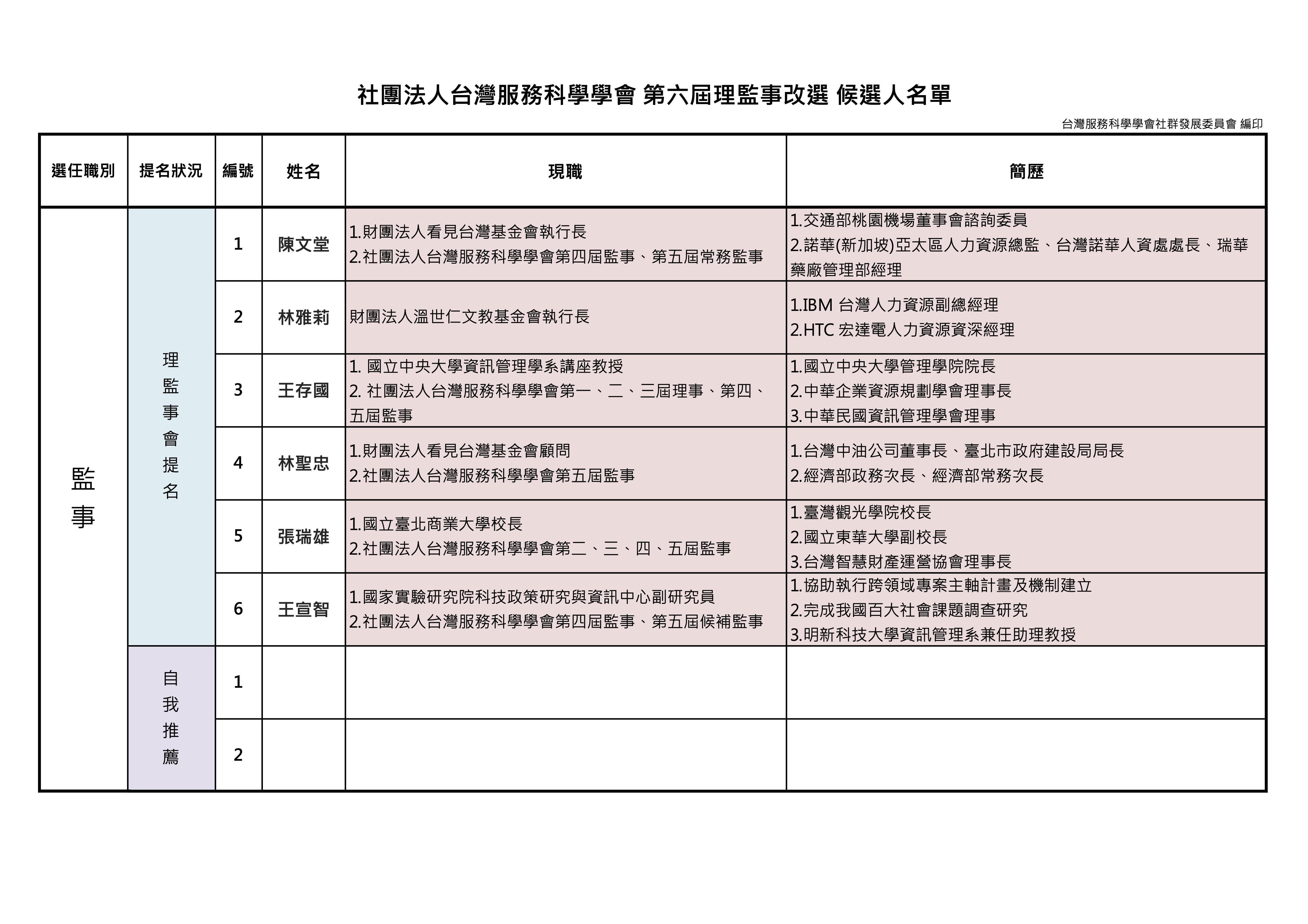 第六屆理監事改選選舉公報_監事.jpg